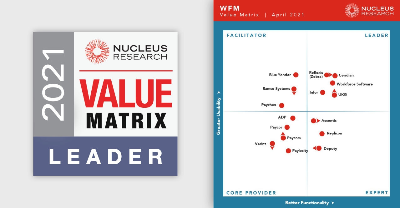 WorkForce Software Recognized as a 2021 Nucleus WFM Value Matrix Leader for the 7 th Year in a Row