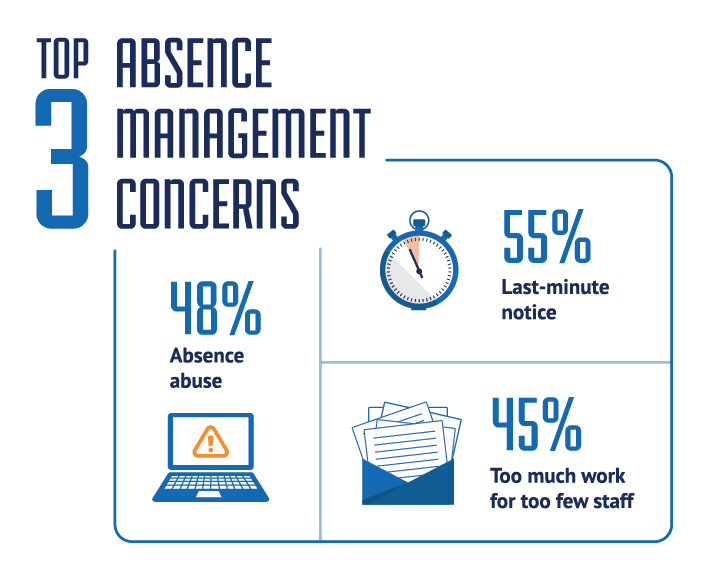 77% of organizations manage absence in house