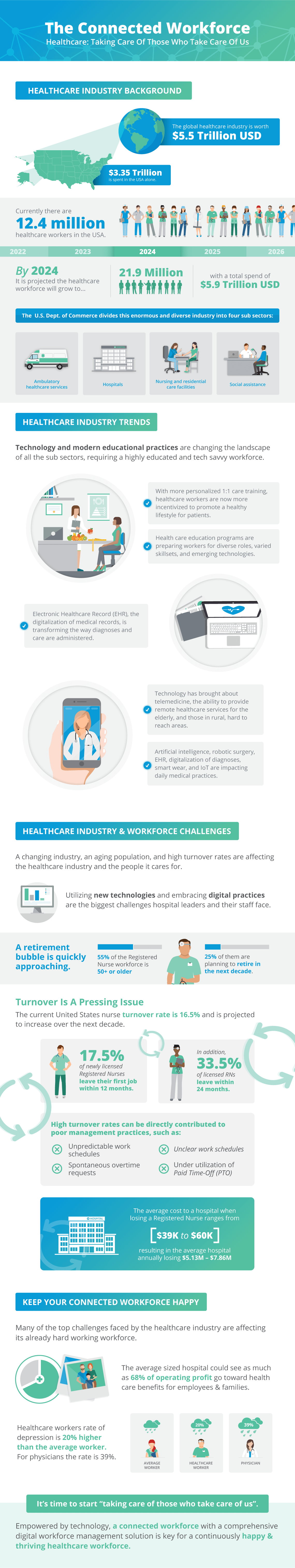 The Connected Workforce Healthcare