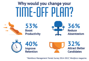 Time-Off Plan Infographic