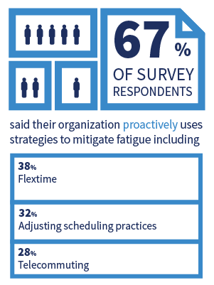 Infographic about employee fatigue strategies