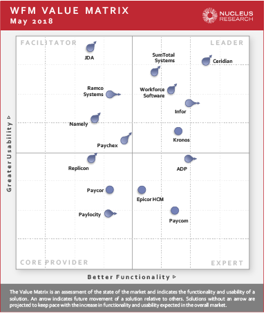 WFM Technology Value Matrix 2018