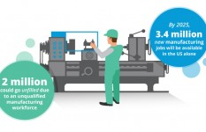 Future of the Manufacturing Workforce