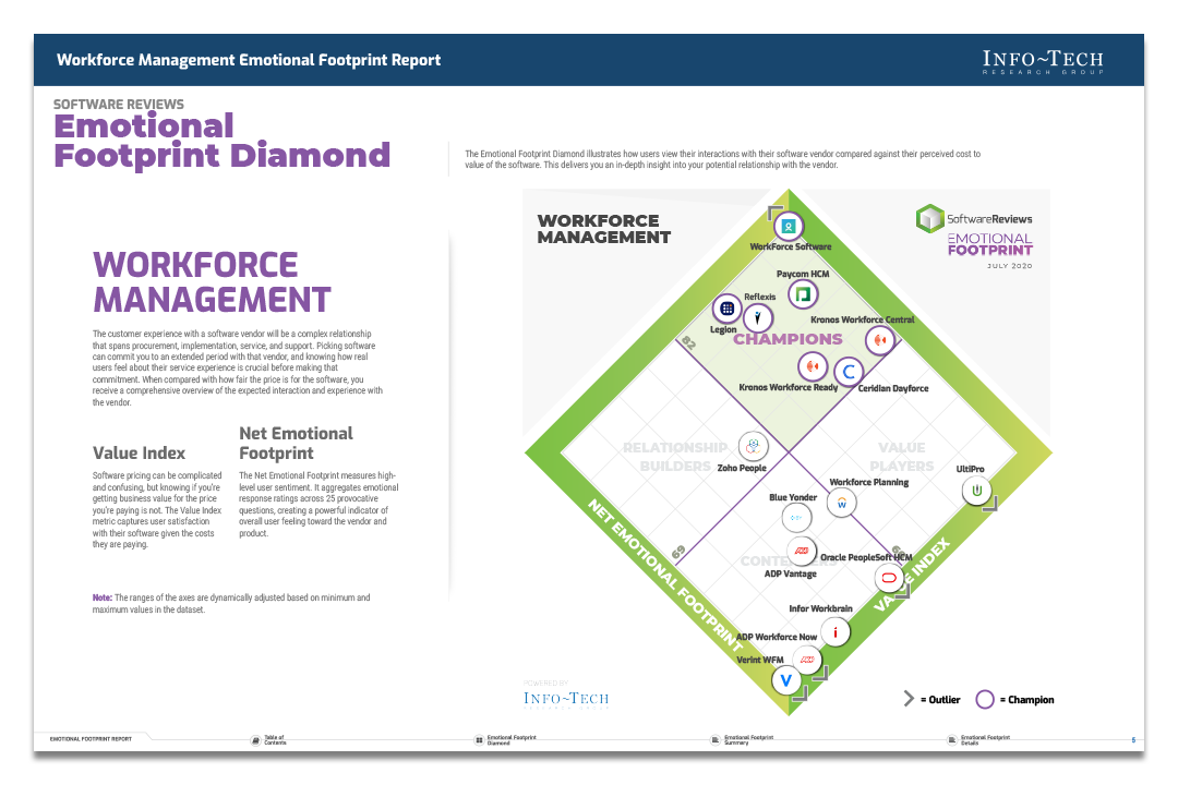 Info-Tech Workforce Management Emotional Footprint Report 2020
