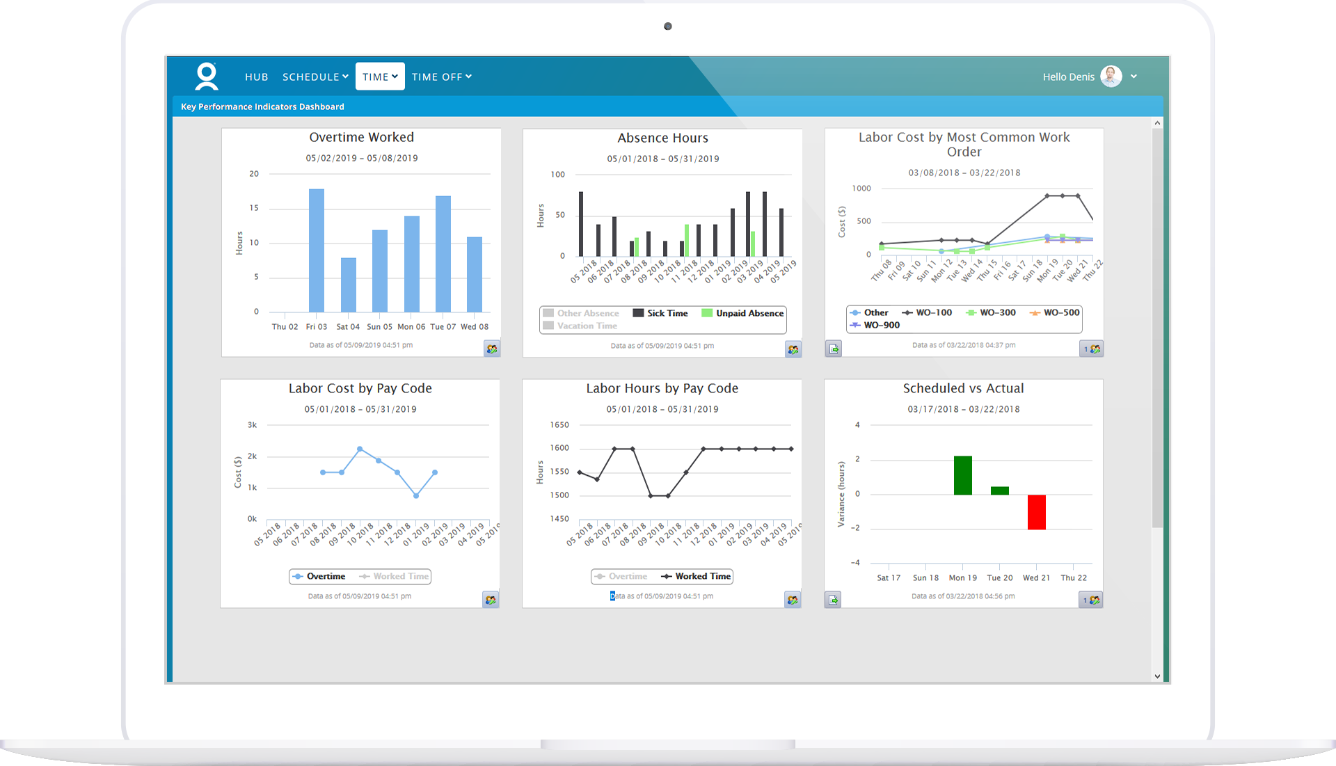 Manager KPI Dashboard