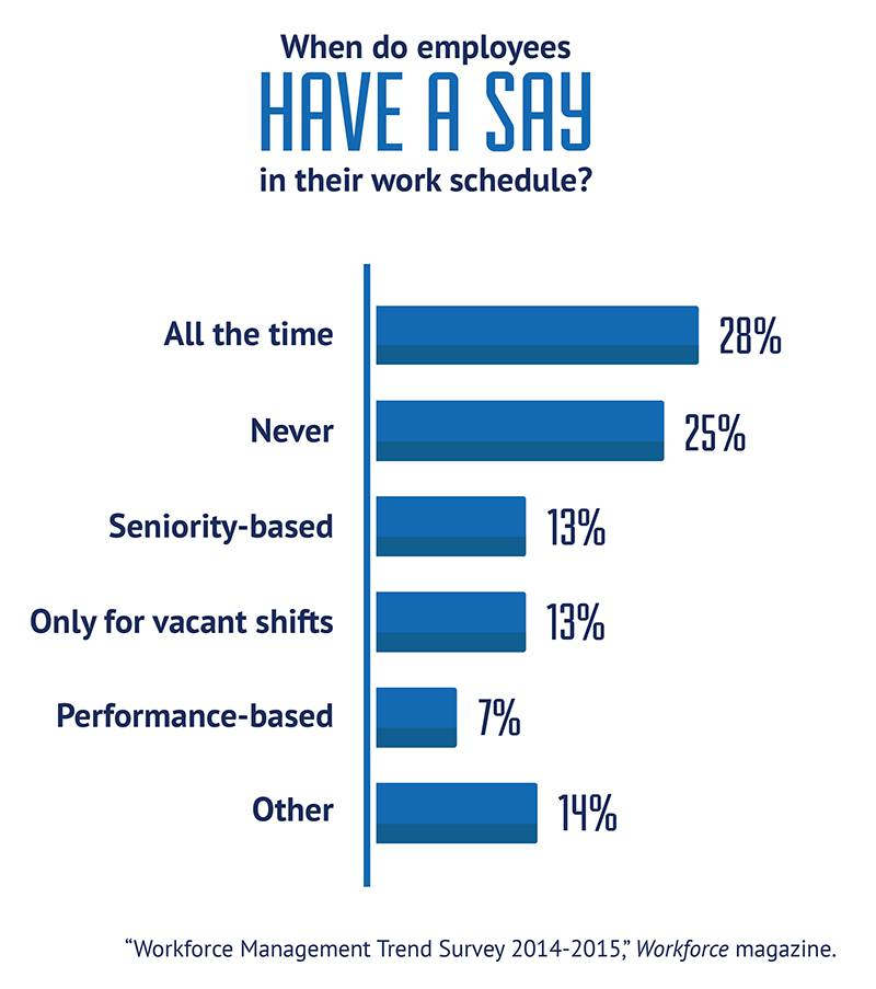 Trend Survey 14-15 Employee Work Schedule
