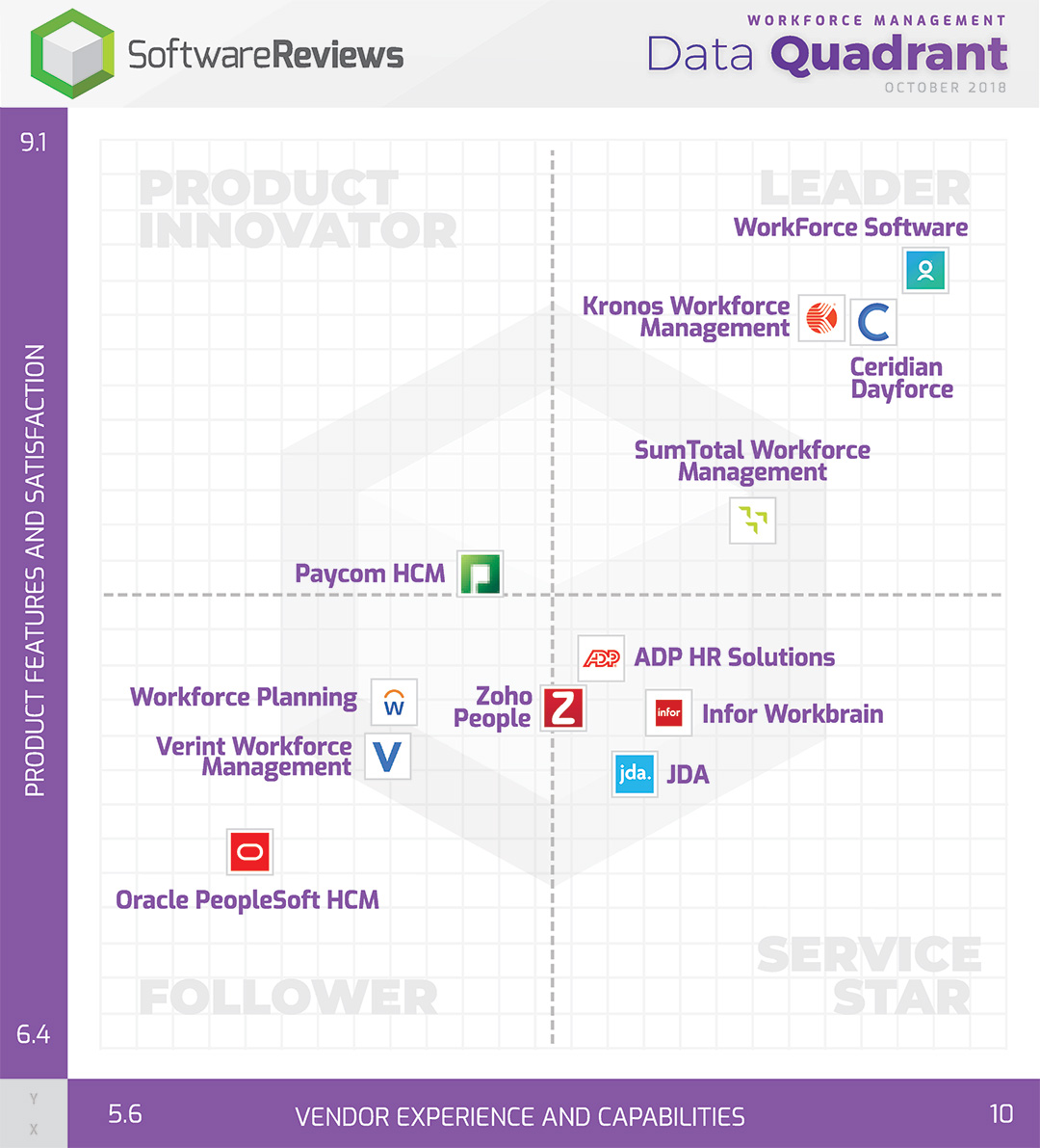 Software Reviews Data Quadrant